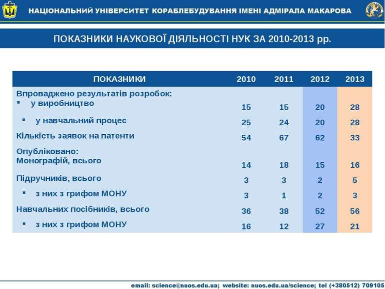ПОКАЗНИКИ НАУКОВОЇ ДІЯЛЬНОСТІ НУК ЗА 2010-2013 рр. ПОКАЗНИКИ 2010 2011 2012 2...