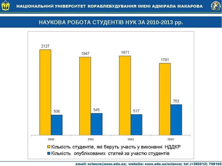 НАУКОВА РОБОТА СТУДЕНТІВ НУК ЗА 2010-2013 рр.