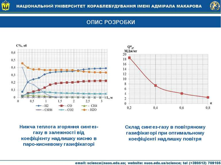ОПИС РОЗРОБКИ Нижча теплота згоряння синтез-газу в залежності від коефіцієнту...