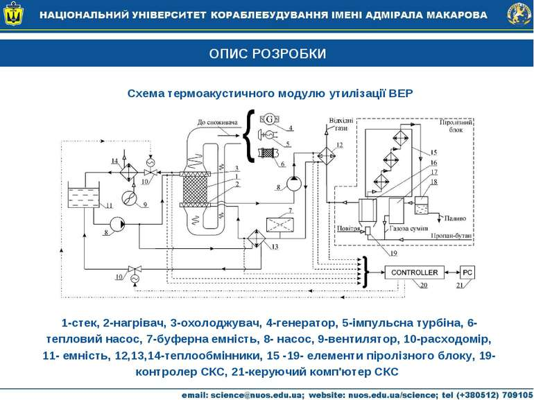 ОПИС РОЗРОБКИ Схема термоакустичного модулю утилізації ВЕР 1-стек, 2-нагрівач...