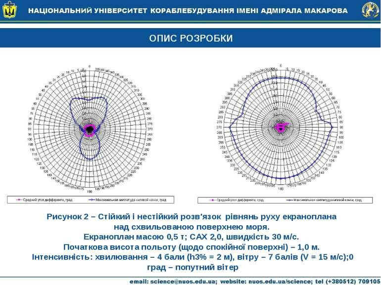 ОПИС РОЗРОБКИ Рисунок 2 – Стійкий і нестійкий розв'язок рівнянь руху екранопл...