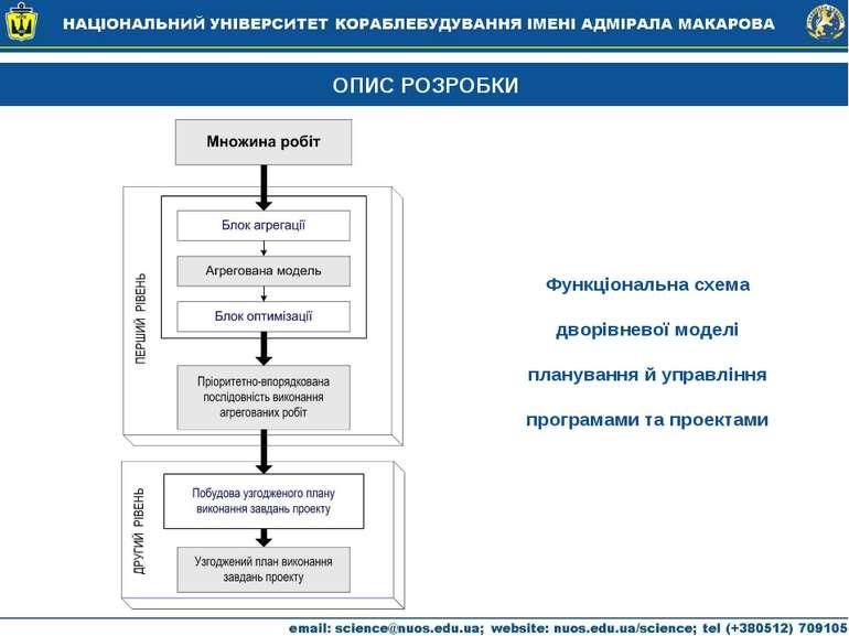 ОПИС РОЗРОБКИ Функціональна схема дворівневої моделі планування й управління ...