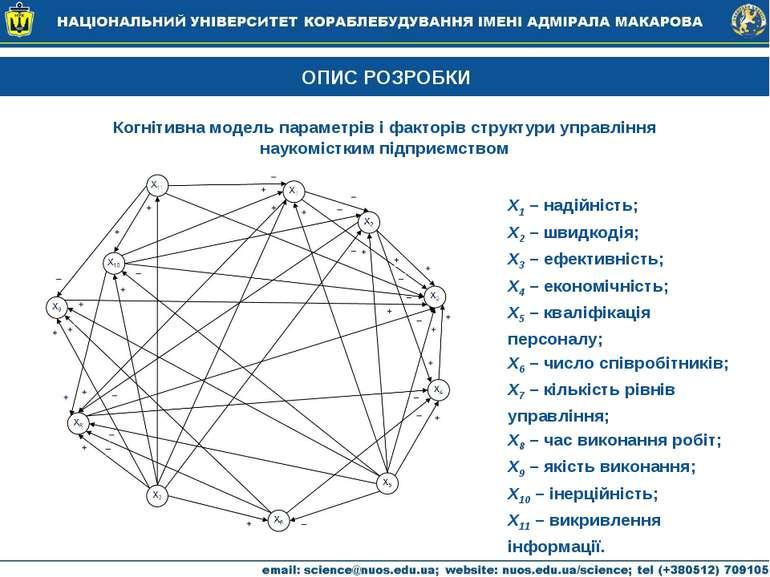 ОПИС РОЗРОБКИ Когнітивна модель параметрів і факторів структури управління на...