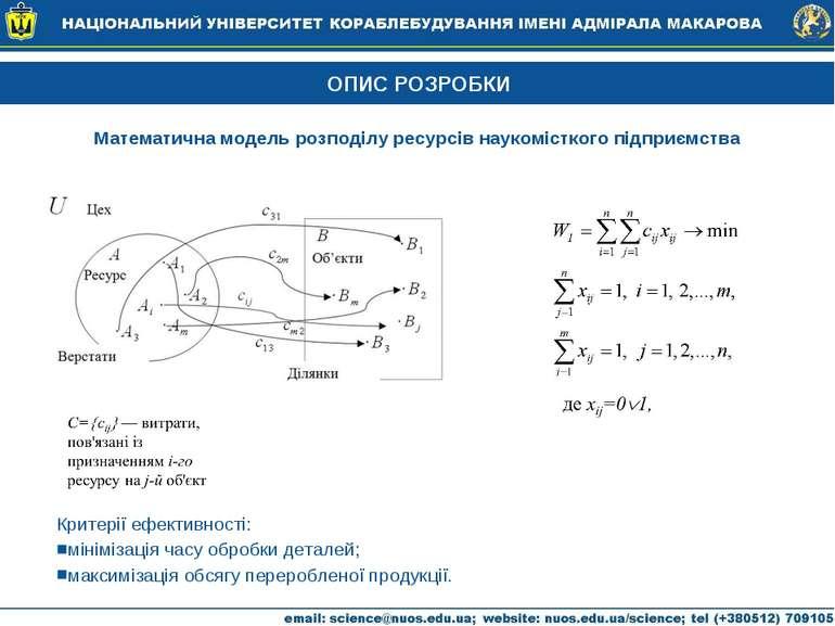 ОПИС РОЗРОБКИ Математична модель розподілу ресурсів наукомісткого підприємств...