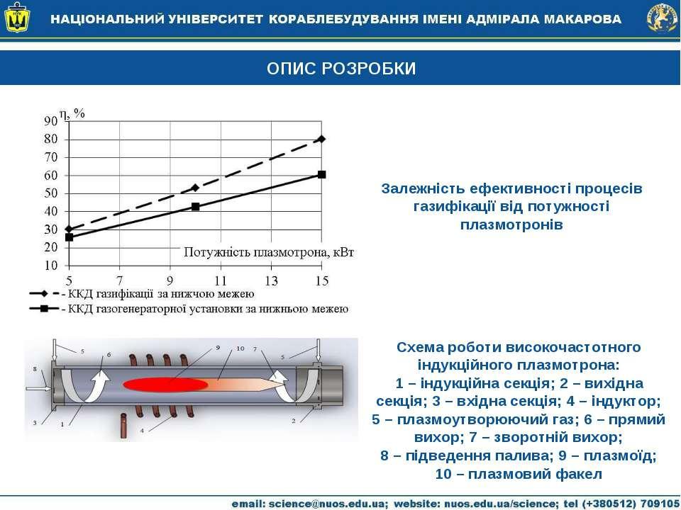 ОПИС РОЗРОБКИ Залежність ефективності процесів газифікації від потужності пла...
