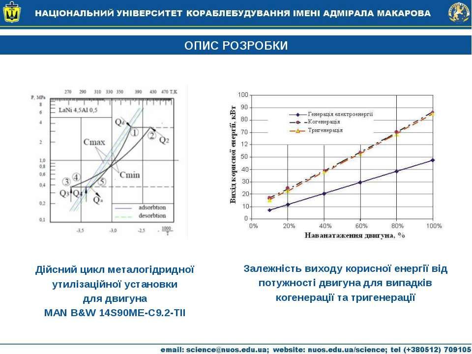 ОПИС РОЗРОБКИ Дійсний цикл металогідридної утилізаційної установки для двигун...