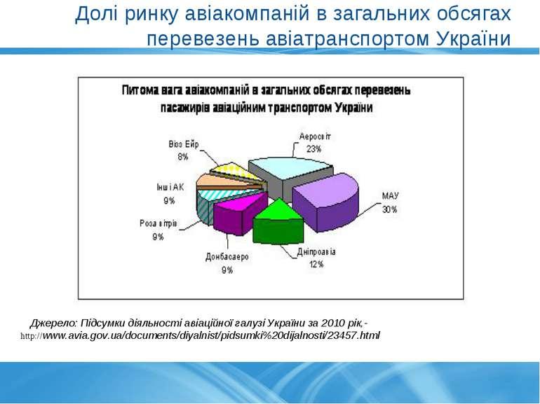 Долі ринку авіакомпаній в загальних обсягах перевезень авіатранспортом Україн...