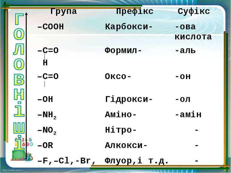 Група Префікс Суфікс –СООН Карбокси- -ова кислота –С=О Н Формил- -аль –С=О Ок...