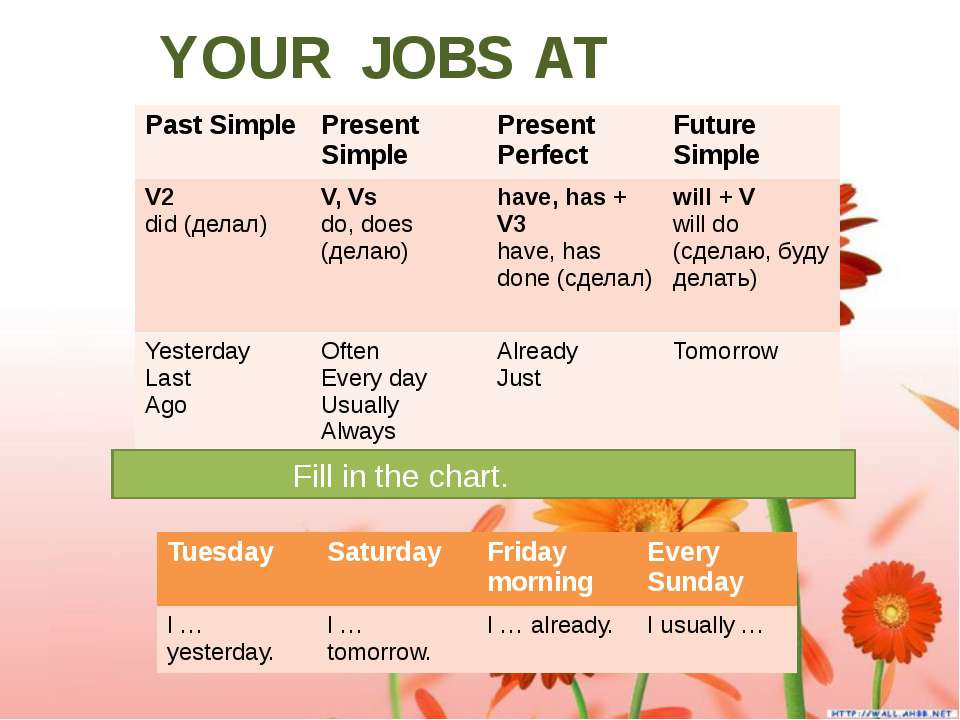 YOUR JOBS AT HOME. Fill in the chart. Past Simple Present Simple Present Perf...