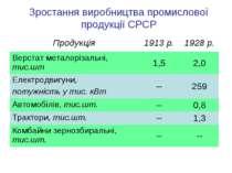 Зростання виробництва промислової продукції СРСР Продукція 1913 р. 1928 р. Ве...