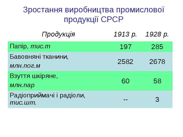 Зростання виробництва промислової продукції СРСР Продукція 1913 р. 1928 р. Па...