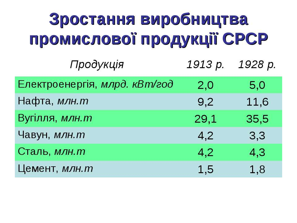 Зростання виробництва промислової продукції СРСР Продукція 1913 р. 1928 р. Ел...