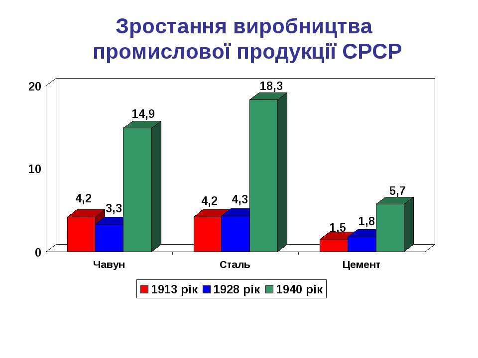 Зростання виробництва промислової продукції СРСР