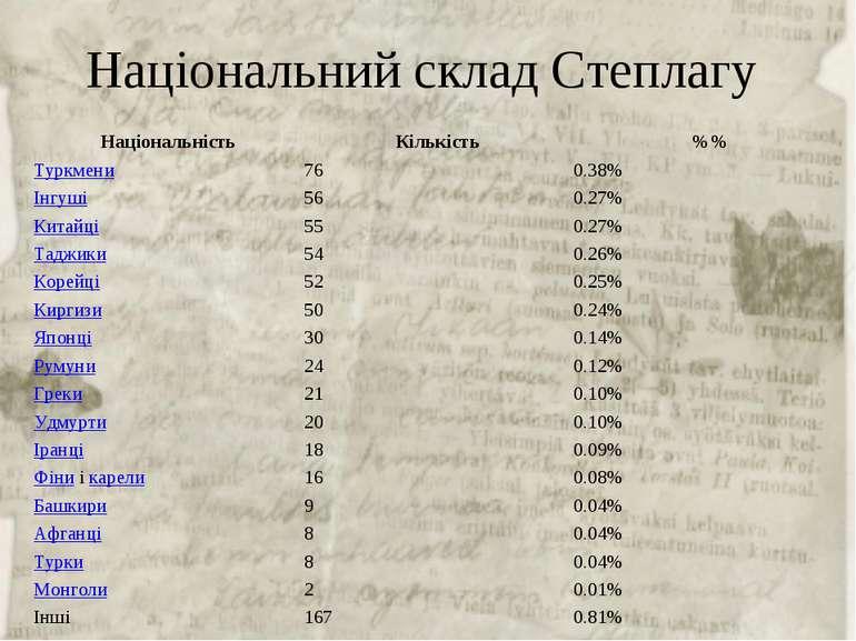 Національний склад Степлагу Національність Кількість %% Туркмени 76 0.38% Ін...