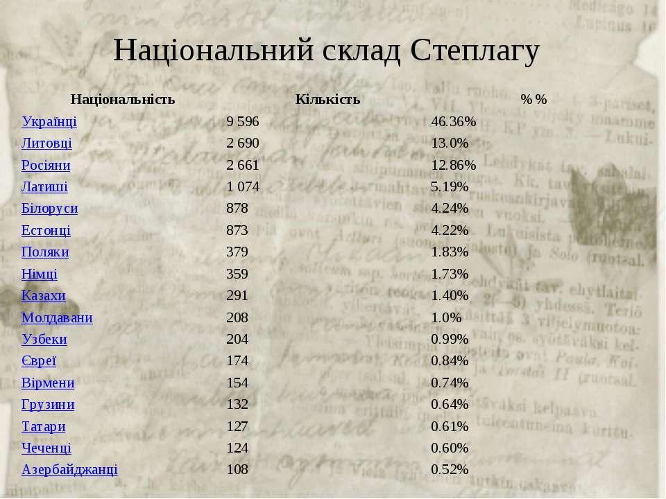 Національний склад Степлагу Національність Кількість %% Українці 9 596 46.36...