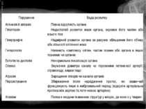 Порушення Вада розвитку Агенезія й аплазія Повна відсутність органа Гіпоплазі...