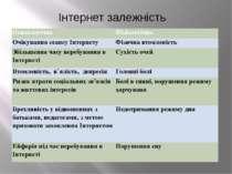 Інтернет залежність Психологічна Фізіологічна Очікування сеансу Інтернету Фіз...