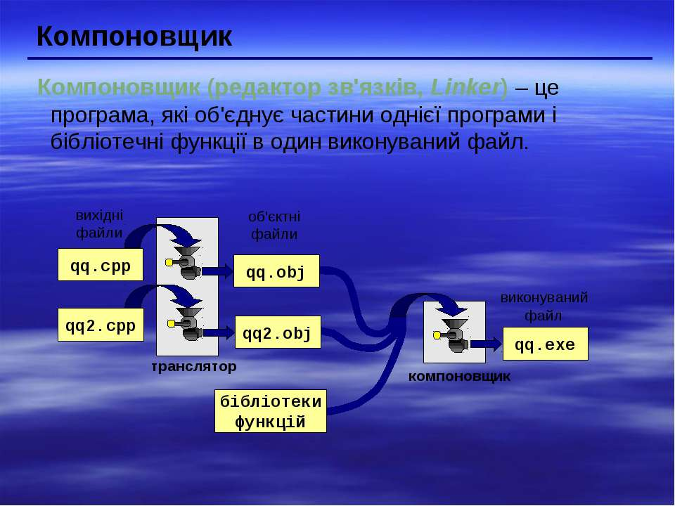 Компоновщик Компоновщик (редактор зв'язків, Linker) – це програма, які об'єдн...