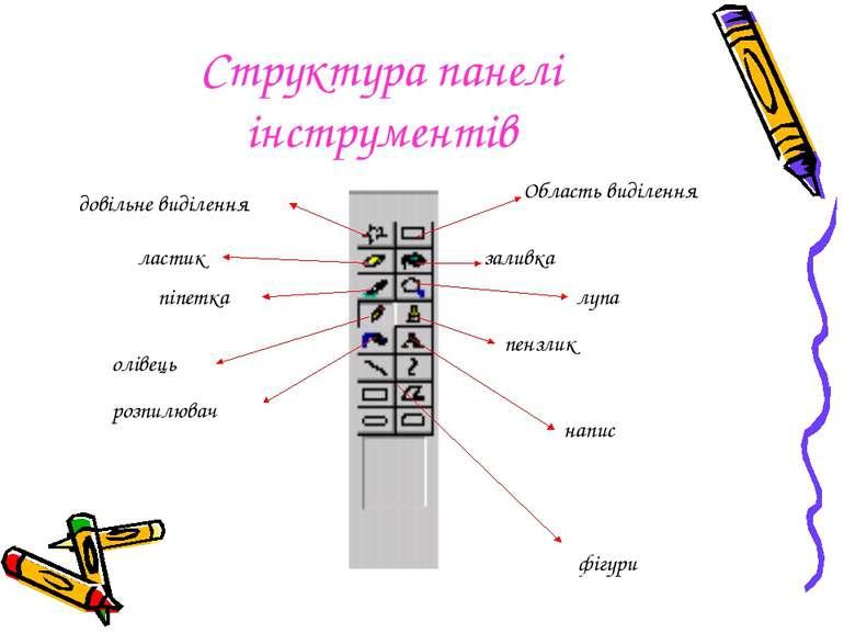 Структура панелі інструментів Область виділення заливка лупа пензлик напис до...