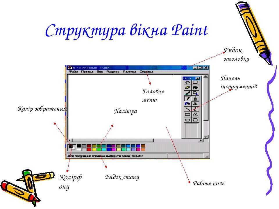 Структура вікна Paint Панель інструментів Палітра Колір зображення Колірфону ...