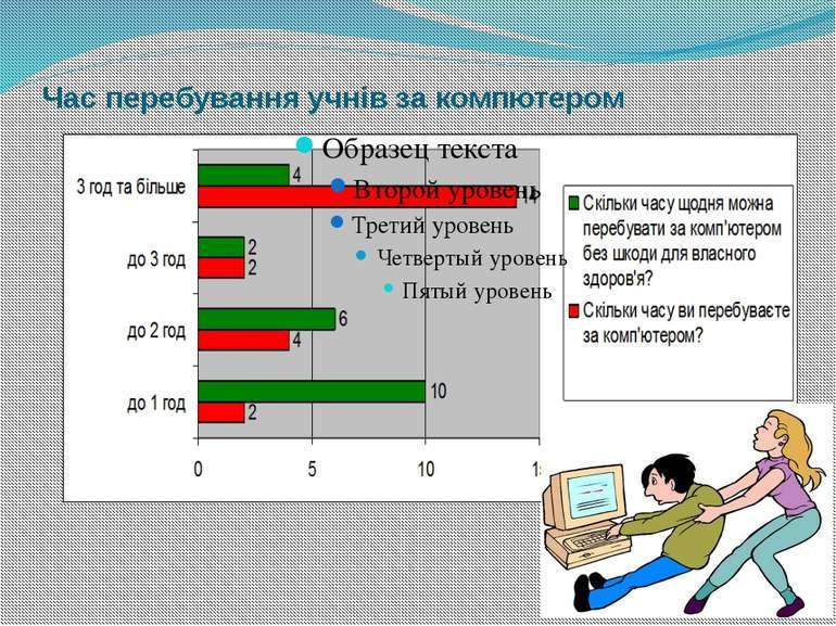 Час перебування учнів за компютером