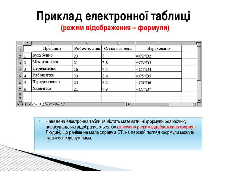 Приклад електронної таблиці (режим відображення – формули) Наведена електронн...