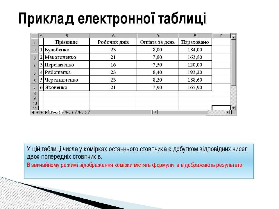 Приклад електронної таблиці У цій таблиці числа у комірках останнього стовпчи...