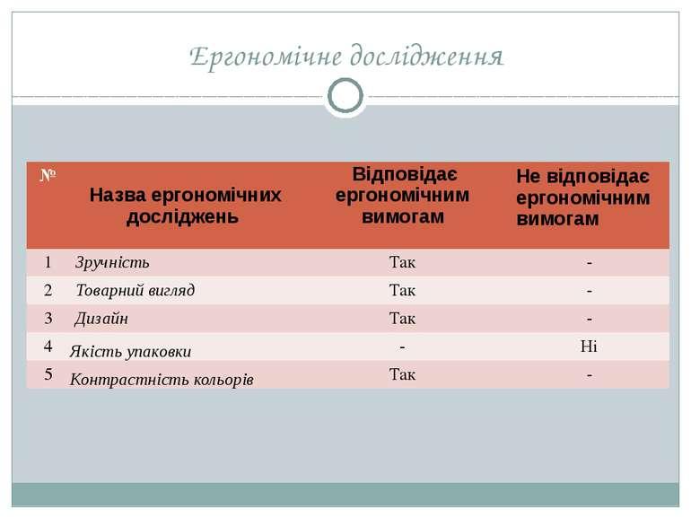 Ергономічне дослідження № Назваергономічнихдосліджень Відповідаєергономічнимв...