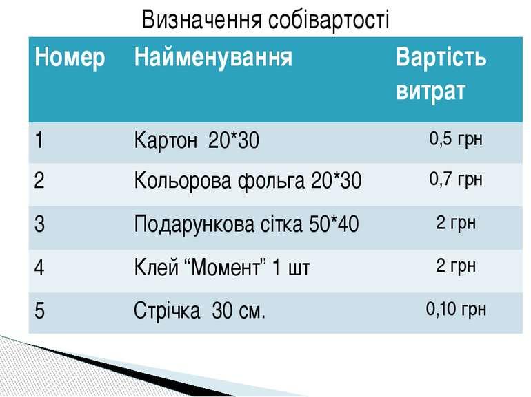 Визначення собівартості Номер Найменування Вартість витрат 1 Картон20*30 0,5г...