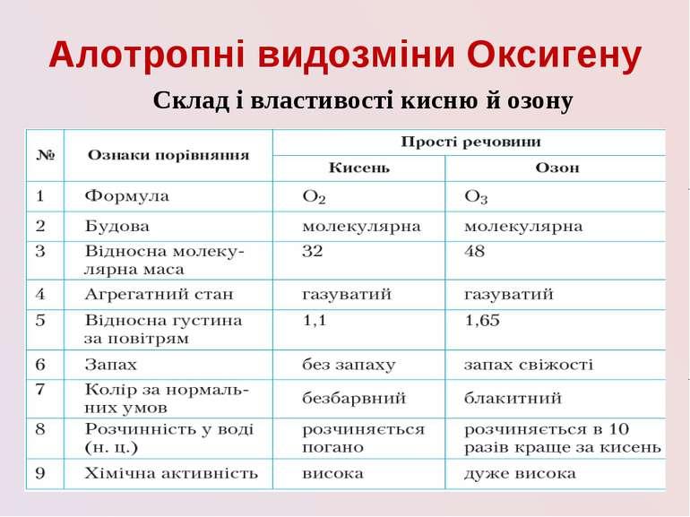 Алотропні видозміни Оксигену Склад і властивості кисню й озону
