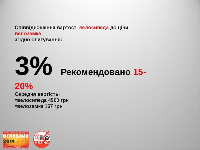 Співвідношення вартості велосипеда до ціни велозамка згідно опитування: 3% Ре...
