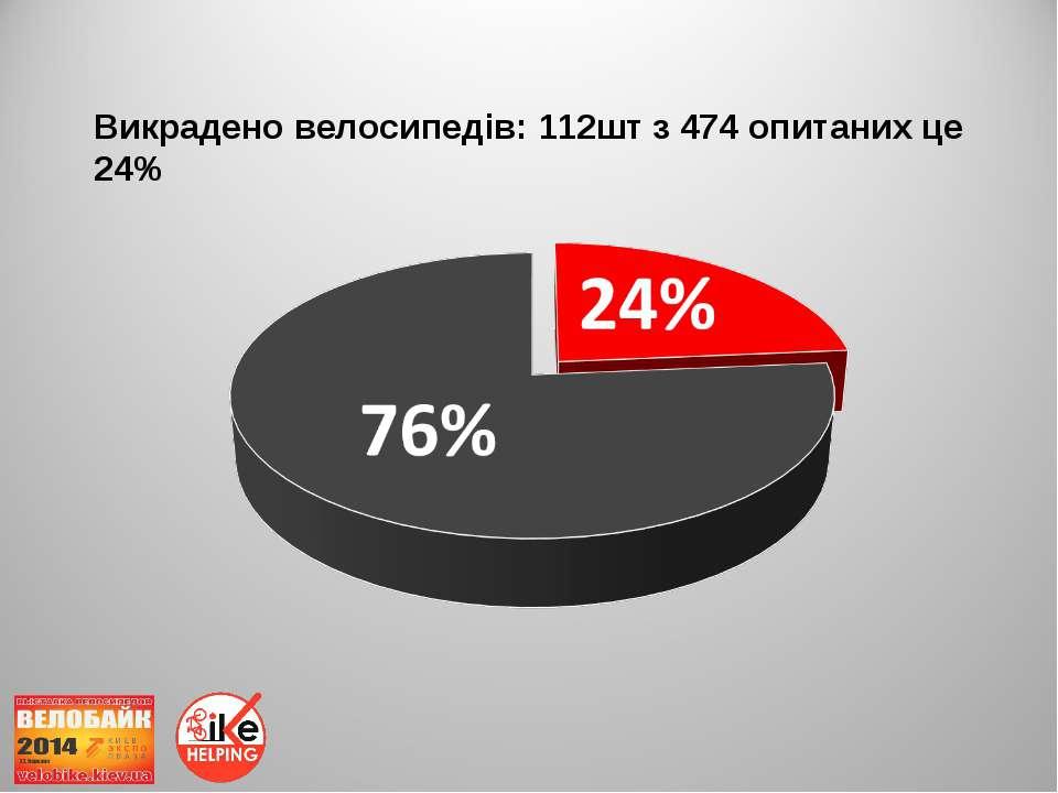 Викрадено велосипедів: 112шт з 474 опитаних це 24%