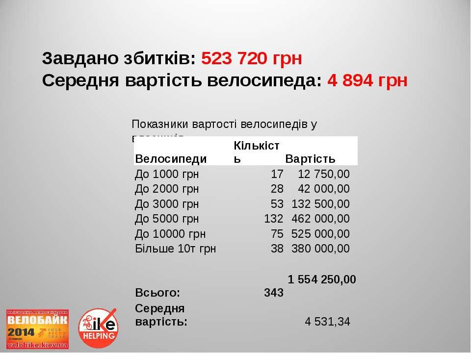 Завдано збитків: 523 720 грн Середня вартість велосипеда: 4 894 грн Показники...