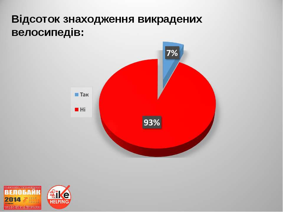 Відсоток знаходження викрадених велосипедів: