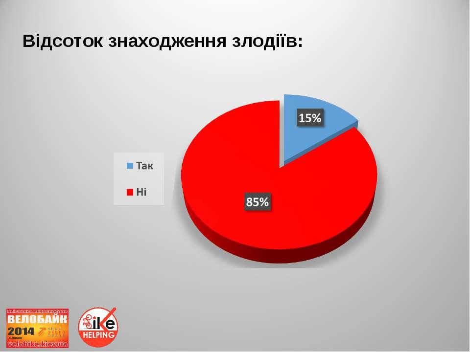 Відсоток знаходження злодіїв: