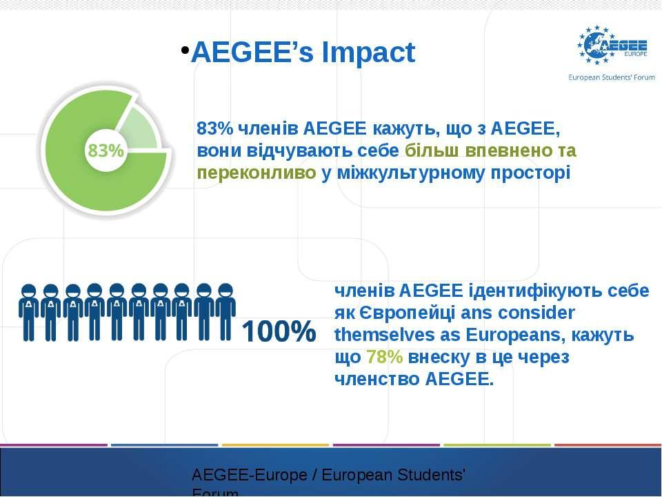 AEGEE's Impact 83% членів AEGEE кажуть, що з AEGEE, вони відчувають себе біль...