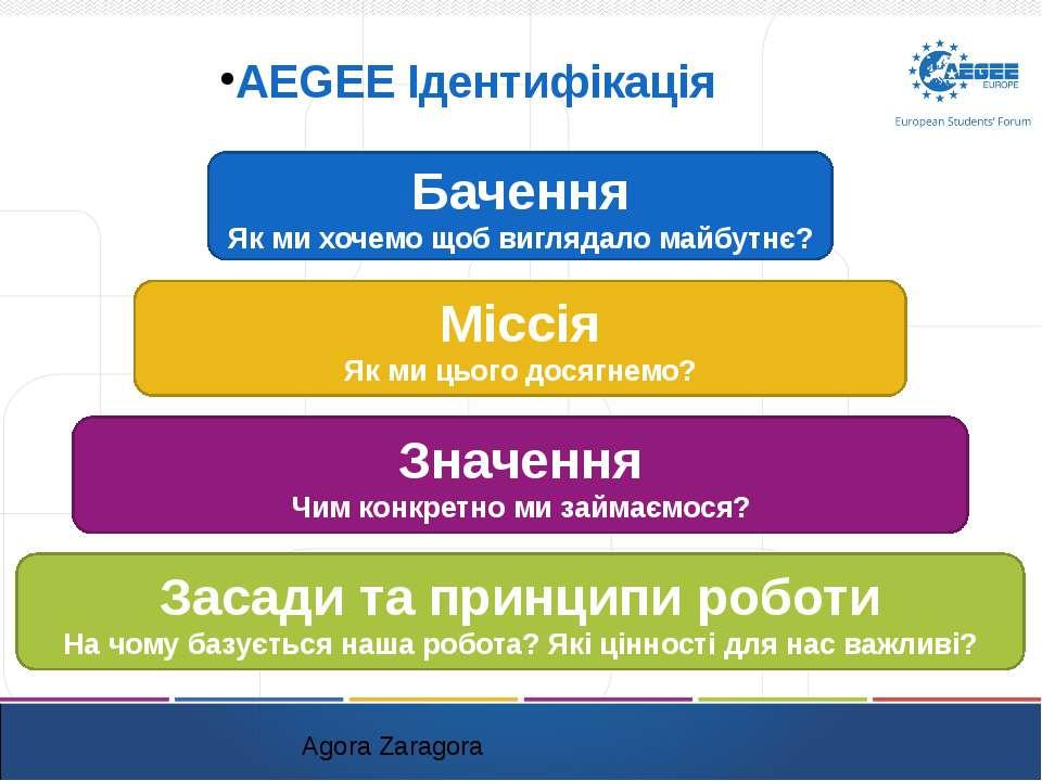 AEGEE Ідентифікація Agora Zaragora Бачення Як ми хочемо щоб виглядало майбутн...