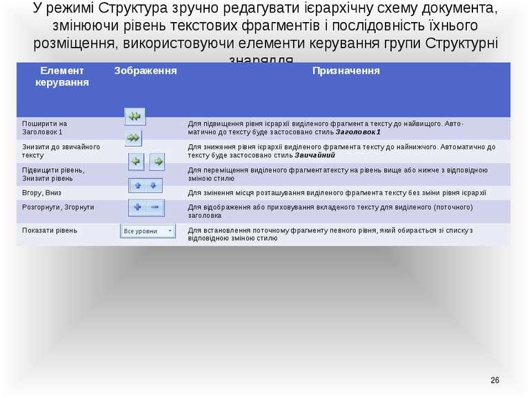 * У режимі Структура зручно редагувати ієрархічну схему документа, змінюючи р...