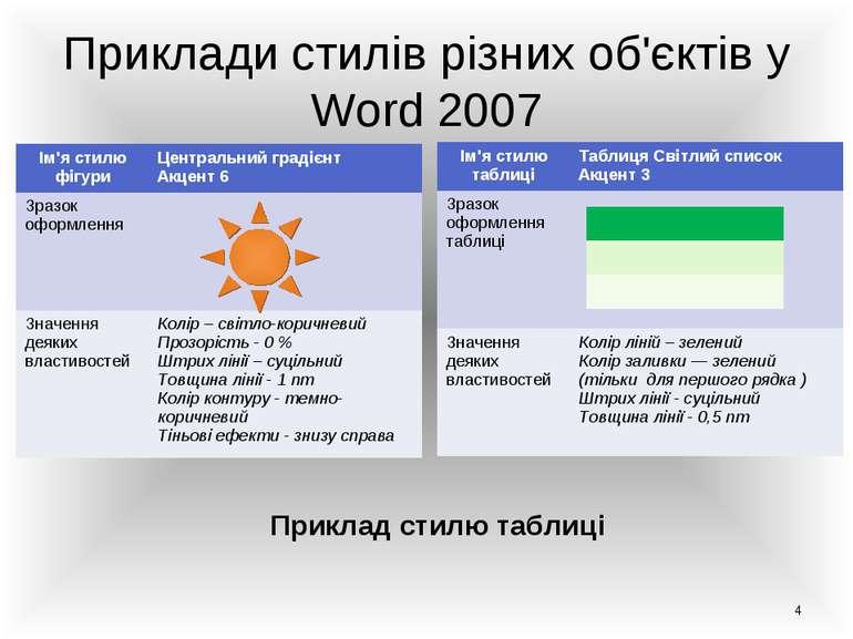 Приклади стилів різних об'єктів у Word 2007 Приклад стилю фігури Приклад стил...