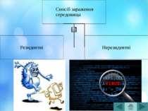 Безпечні віруси Вплив обмежується зменшенням вільної пам'яті на диску та граф...