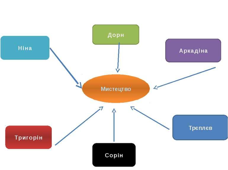Мистецтво Ніна Аркадіна Тригорін Трєплєв Дорн Сорін