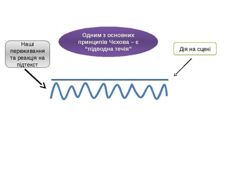 """Одним з основних принципів Чєхова – є """"підводна течія"""" Дія на сцені Наші пере..."""