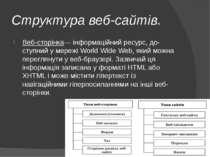 Структура веб-сайтів. Веб-сторінка— інформаційний ресурс, до ступний у мережі...