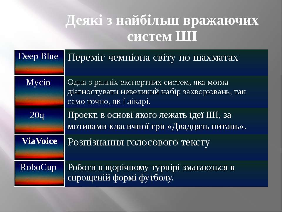 Деякі з найбільш вражаючих систем ШІ Deep Blue Переміг чемпіона світу по шах...