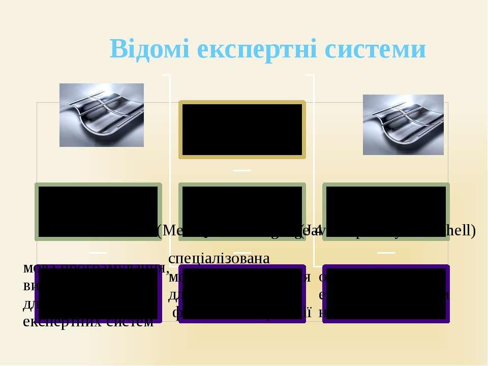 Відомі експертні системи CLIPS MQL 4 JESS