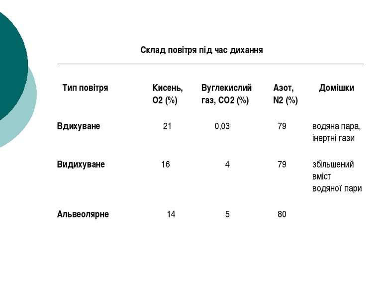 Склад повітря під час дихання Тип повітря Кисень, O2 (%) Вуглекислий газ, CO2...