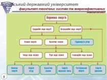 Сумський державний університет факультет технічних систем та енергоефективних...