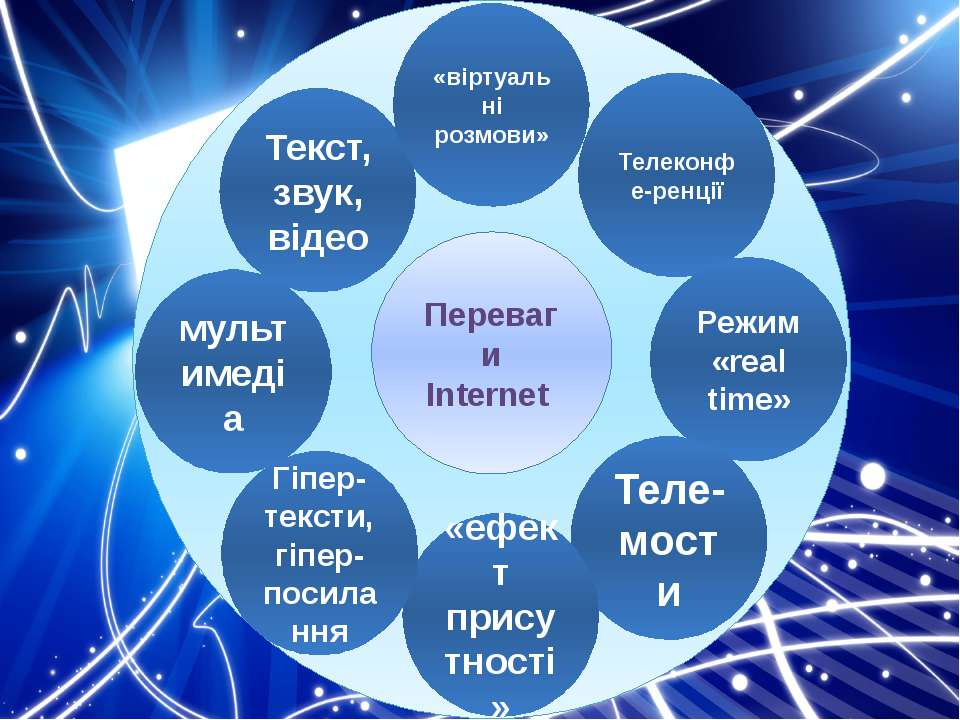 Переваги Internet Текст, звук, відео «віртуальні розмови» Телеконфе-ренції Ре...