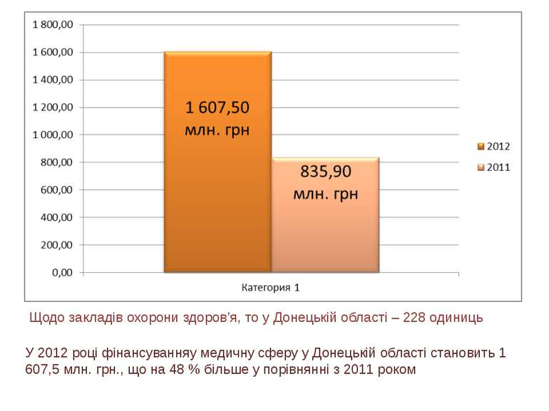 Щодо закладів охорони здоров'я, то у Донецькій області – 228 одиниць У 2012 р...