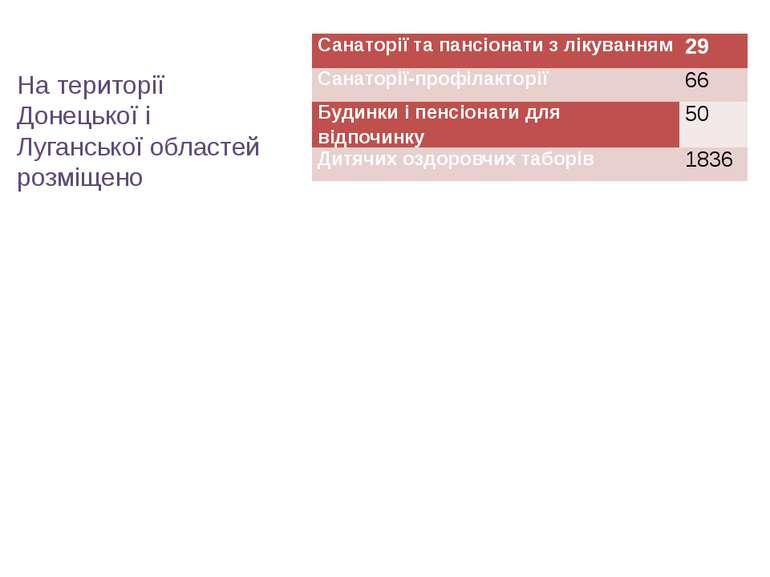 На території Донецької і Луганської областей розміщено Санаторії та пансіонат...